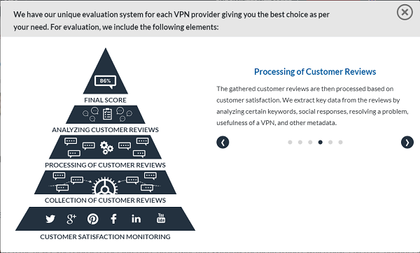 Best VPN Customer Review Processing
