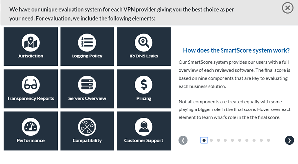 BestVPN Internal Score